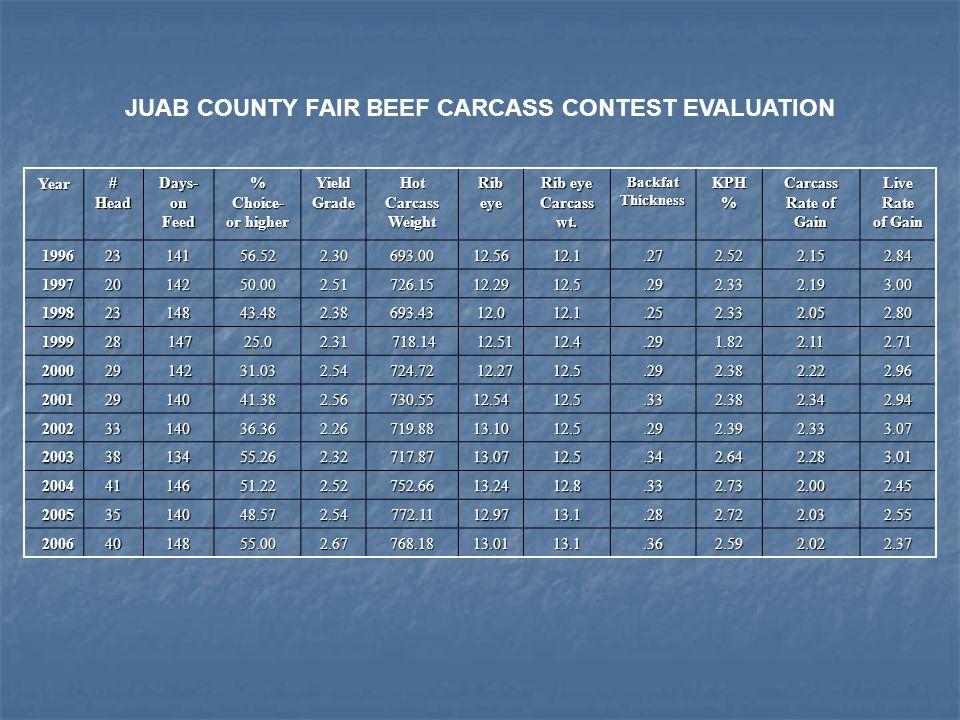 JUAB COUNTY FAIR BEEF CARCASS CONTEST EVALUATION Year#HeadDays- on Feed % Choice- or higher YieldGrade Hot Carcass Weight Rib eye Carcass wt. BackfatT