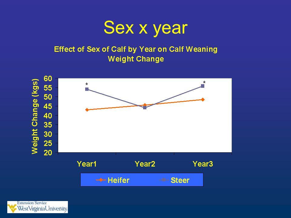 Sex x year