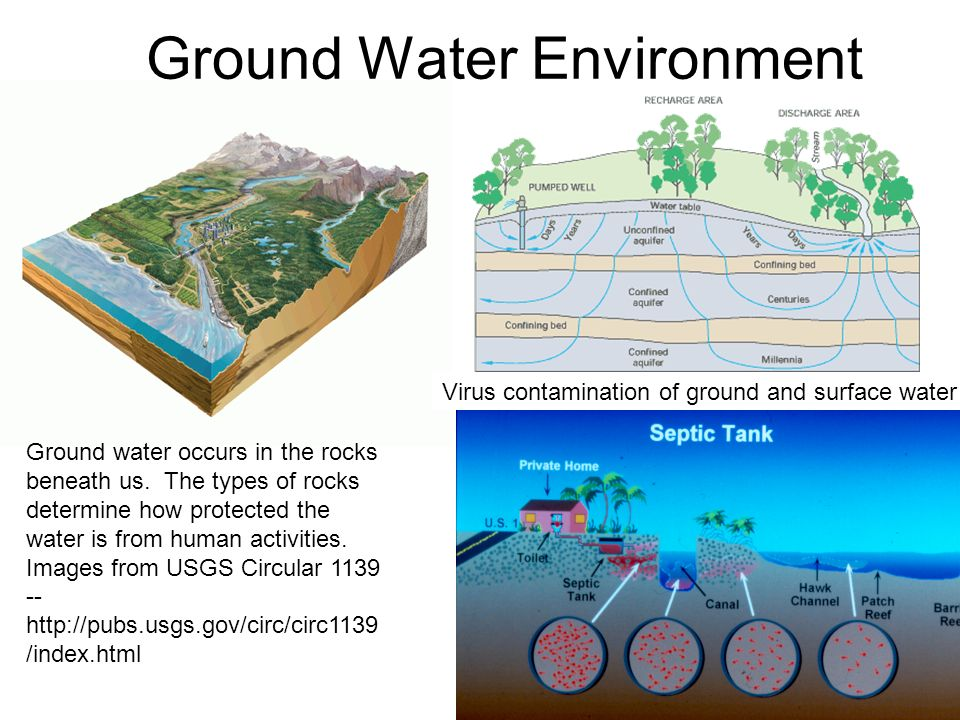 Ground Water Environment Ground water occurs in the rocks beneath us.