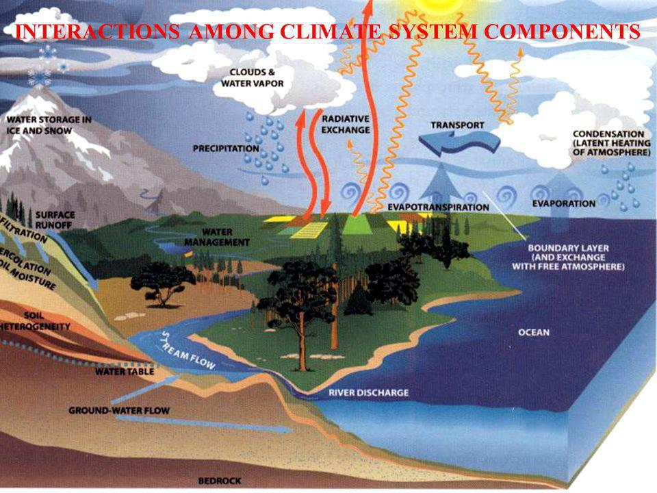 INTERACTIONS AMONG CLIMATE SYSTEM COMPONENTS