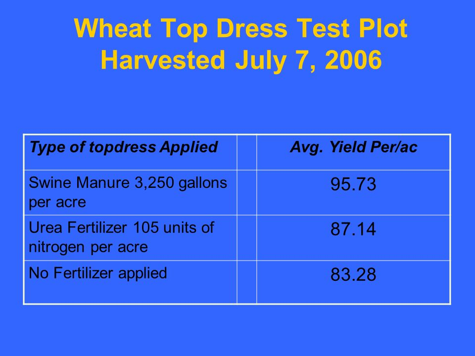 Wheat Top Dress Test Plot Harvested July 7, 2006 Type of topdress AppliedAvg.