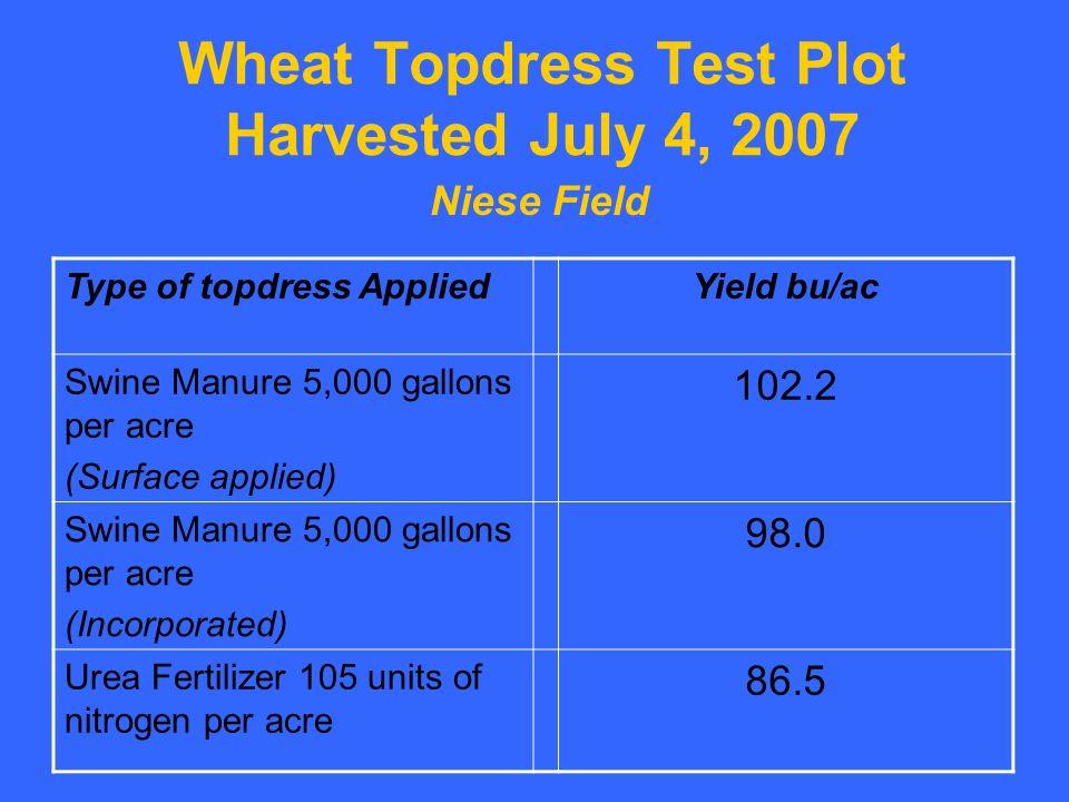 Wheat Topdress Test Plot Harvested July 4, 2007 Type of topdress AppliedYield bu/ac Swine Manure 5,000 gallons per acre (Surface applied) 102.2 Swine Manure 5,000 gallons per acre (Incorporated) 98.0 Urea Fertilizer 105 units of nitrogen per acre 86.5 Niese Field