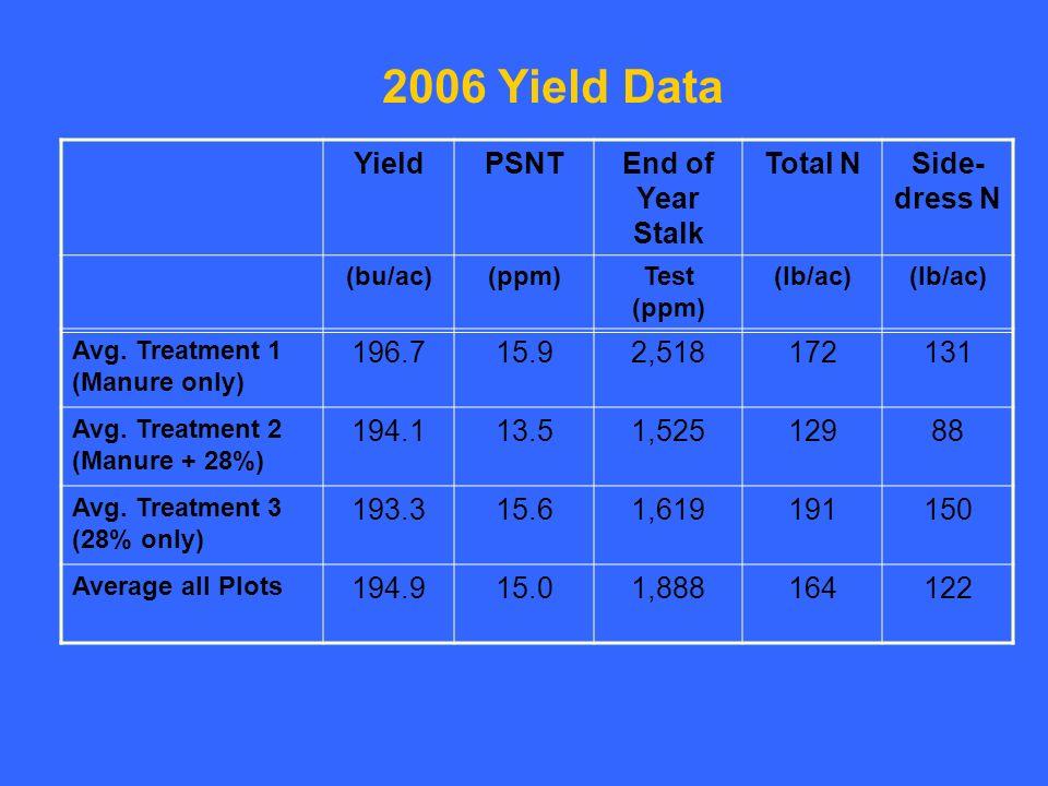 2006 Yield Data YieldPSNTEnd of Year Stalk Total NSide- dress N (bu/ac)(ppm)Test (ppm) (lb/ac) Avg.