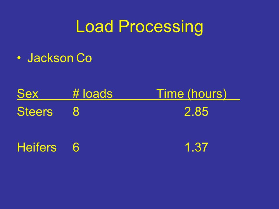 Load Processing Jackson Co Sex# loads Time (hours) Steers82.85 Heifers61.37