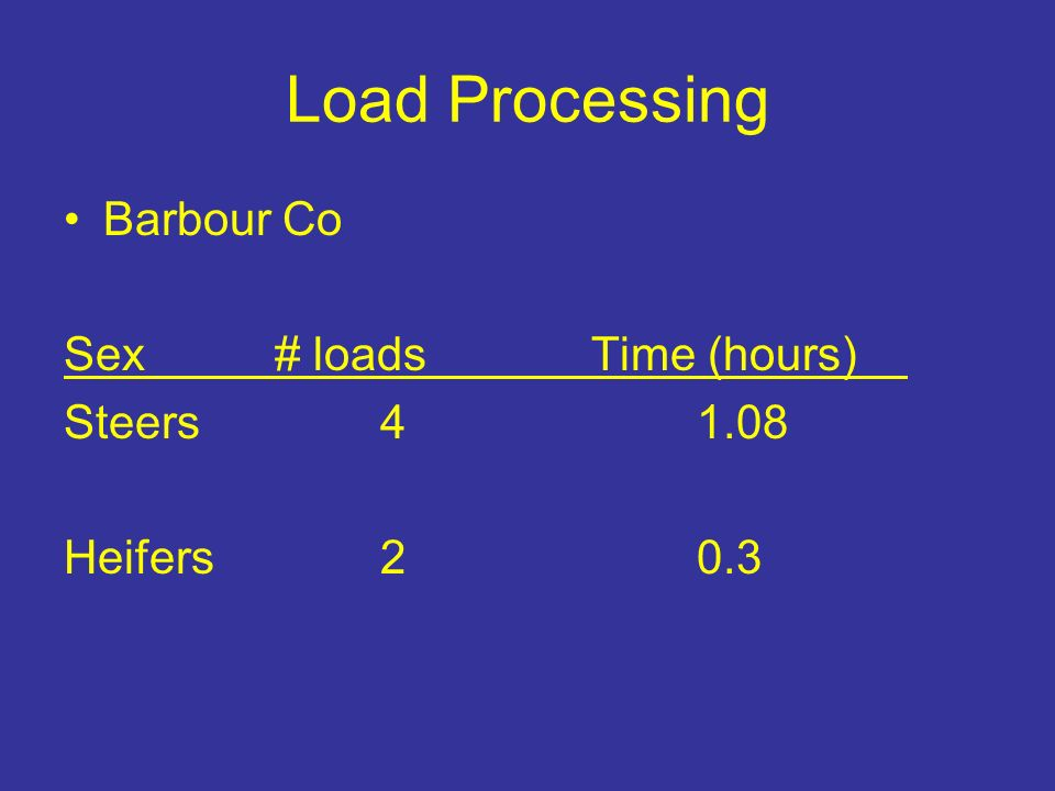 Load Processing Barbour Co Sex# loads Time (hours) Steers41.08 Heifers20.3