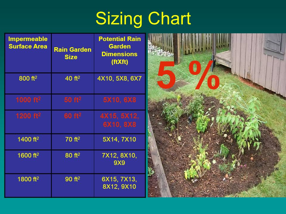 Sizing Chart Impermeable Surface Area Rain Garden Size Potential Rain Garden Dimensions (ftXft) 800 ft 2 40 ft 2 4X10, 5X8, 6X ft 2 50 ft 2 5X10, 6X ft 2 60 ft 2 4X15, 5X12, 6X10, 8X ft 2 70 ft 2 5X14, 7X ft 2 80 ft 2 7X12, 8X10, 9X ft 2 90 ft 2 6X15, 7X13, 8X12, 9X10 5 %