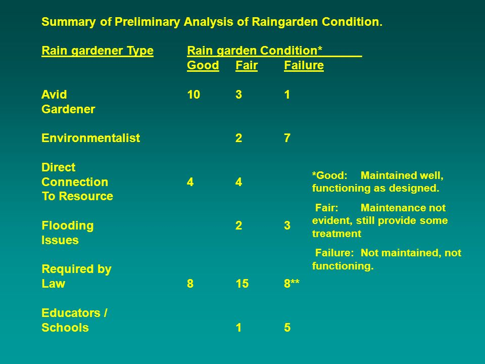 Summary of Preliminary Analysis of Raingarden Condition. Rain gardener TypeRain garden Condition*______ GoodFairFailure Avid 1031 Gardener Environment