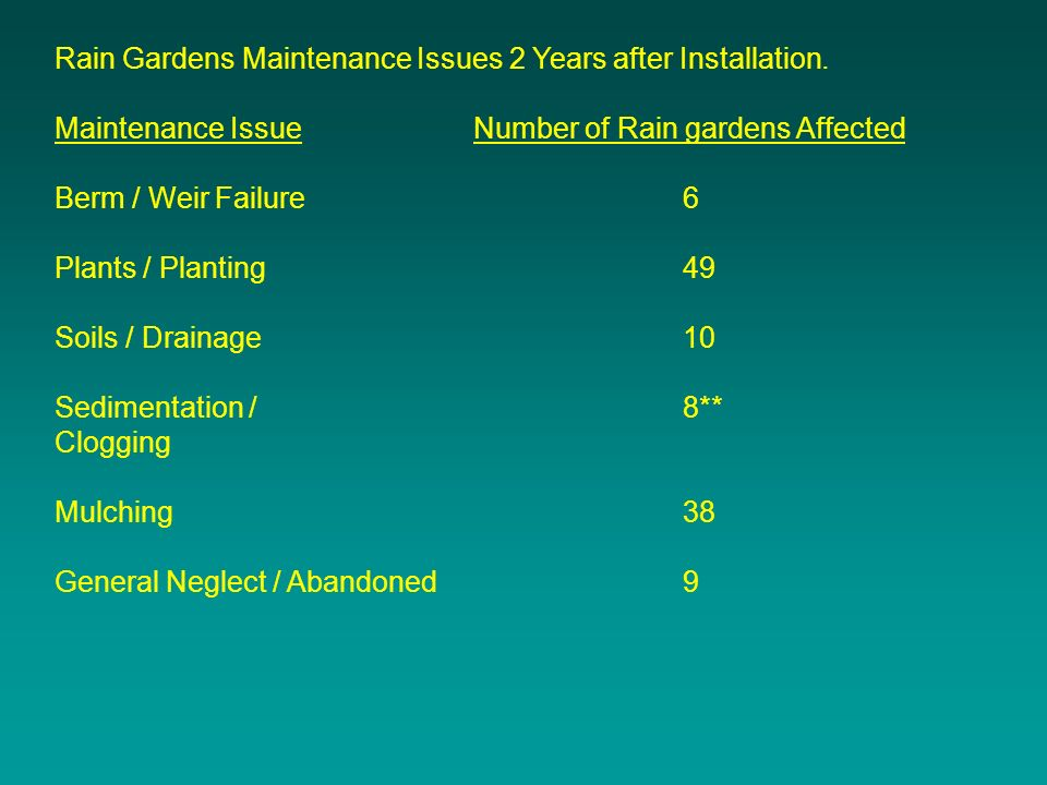 Rain Gardens Maintenance Issues 2 Years after Installation.