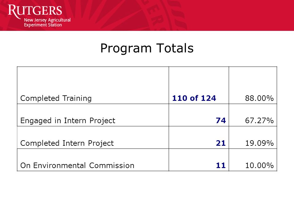 Program Totals Completed Training110 of 12488.00% Engaged in Intern Project7467.27% Completed Intern Project2119.09% On Environmental Commission1110.0
