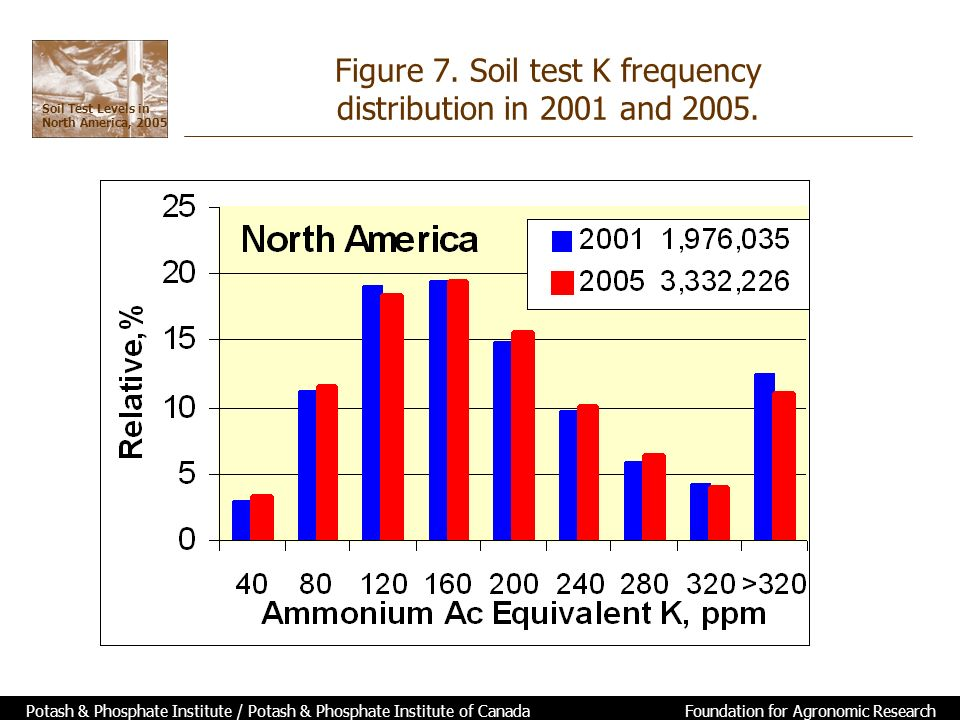 Soil Test Levels in North America, 2005 Potash & Phosphate Institute / Potash & Phosphate Institute of Canada Foundation for Agronomic Research Figure