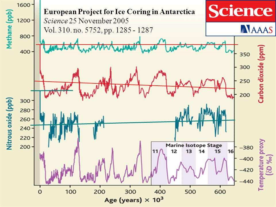 European Project for Ice Coring in Antarctica Science 25 November 2005 Vol. 310. no. 5752, pp. 1285 - 1287