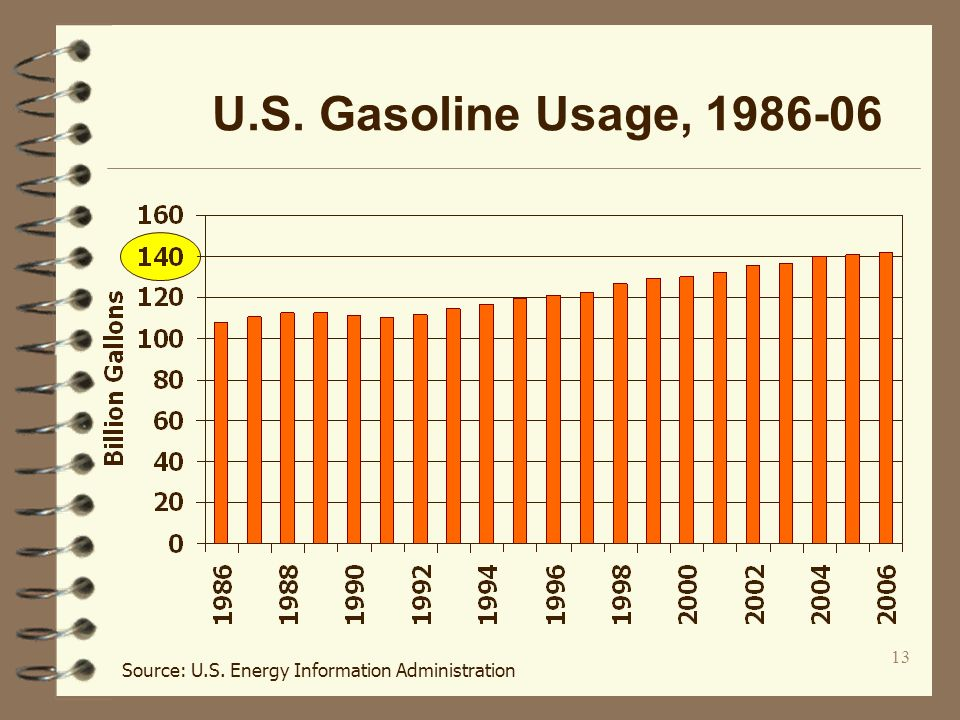 13 U.S. Gasoline Usage, 1986-06 Source: U.S. Energy Information Administration