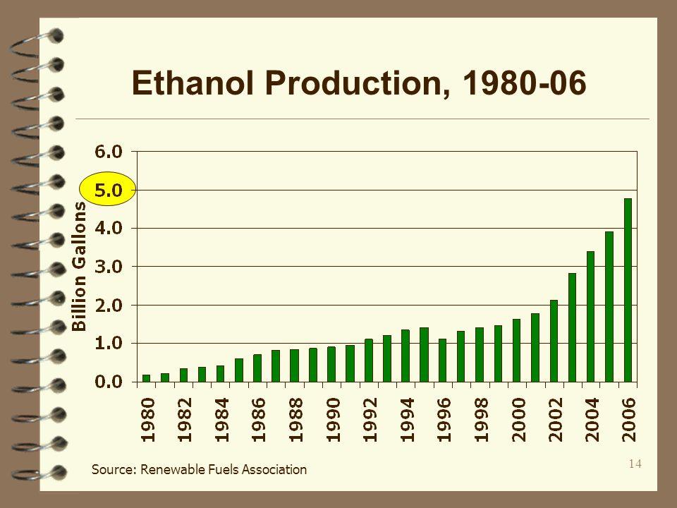 14 Ethanol Production, 1980-06 Source: Renewable Fuels Association