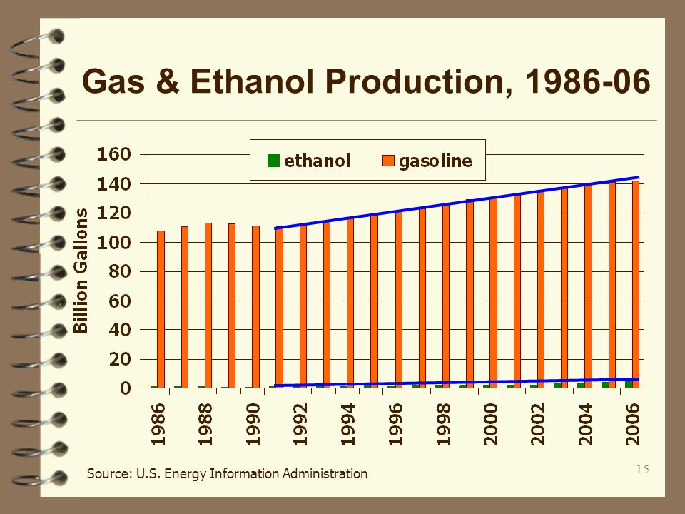 15 Gas & Ethanol Production, 1986-06 Source: U.S. Energy Information Administration