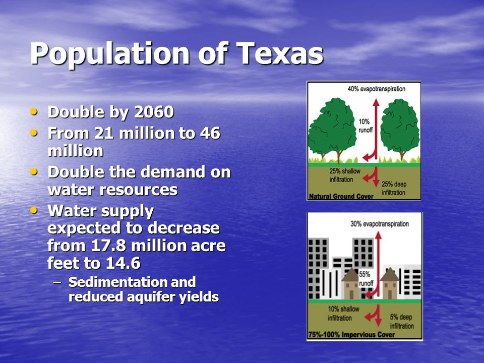 Population of Texas Double by 2060 Double by 2060 From 21 million to 46 million From 21 million to 46 million Double the demand on water resources Dou