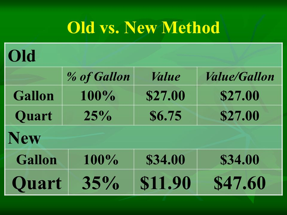 Old % of GallonValueValue/Gallon Gallon100%$27.00 Quart25%$6.75$27.00 New Gallon100%$34.00 Quart35%$11.90$47.60 Old vs.