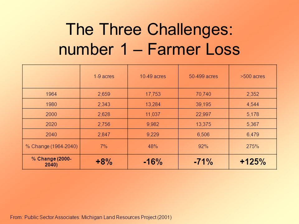 The Three Challenges: number 1 – Farmer Loss 1-9 acres10-49 acres acres>500 acres 19642,65917,75370,7402, ,34313,28439,1954, ,62811,03722,9975, ,7569,98213,3755, ,8479,2296,5066,479 % Change ( )7%48%92%275% % Change ( ) +8%-16%-71%+125% From: Public Sector Associates: Michigan Land Resources Project (2001)