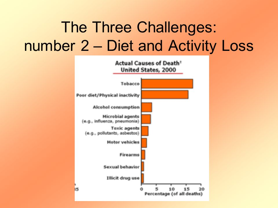 The Three Challenges: number 2 – Diet and Activity Loss