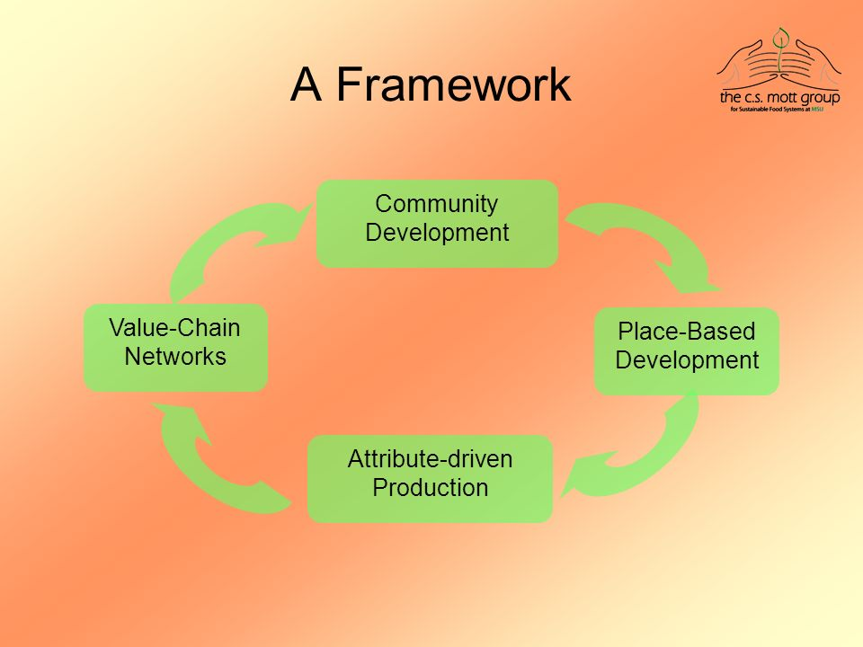 A Framework Community Development Attribute-driven Production Place-Based Development Value-Chain Networks