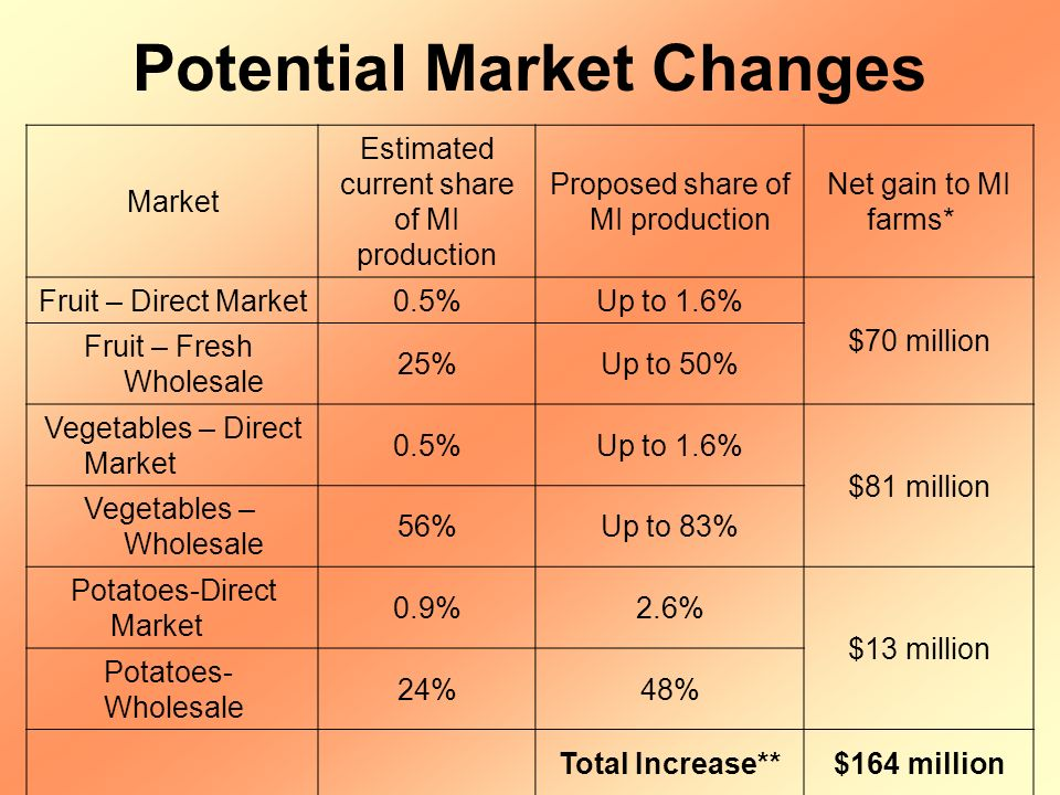 Potential Market Changes Market Estimated current share of MI production Proposed share of MI production Net gain to MI farms* Fruit – Direct Market0.5%Up to 1.6% $70 million Fruit – Fresh Wholesale 25%Up to 50% Vegetables – Direct Market 0.5%Up to 1.6% $81 million Vegetables – Wholesale 56%Up to 83% Potatoes-Direct Market 0.9%2.6% $13 million Potatoes- Wholesale 24%48% Total Increase**$164 million