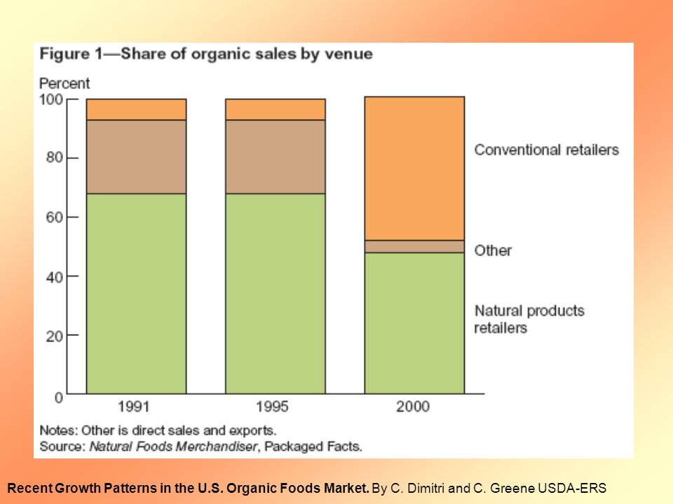 Recent Growth Patterns in the U.S. Organic Foods Market. By C. Dimitri and C. Greene USDA-ERS