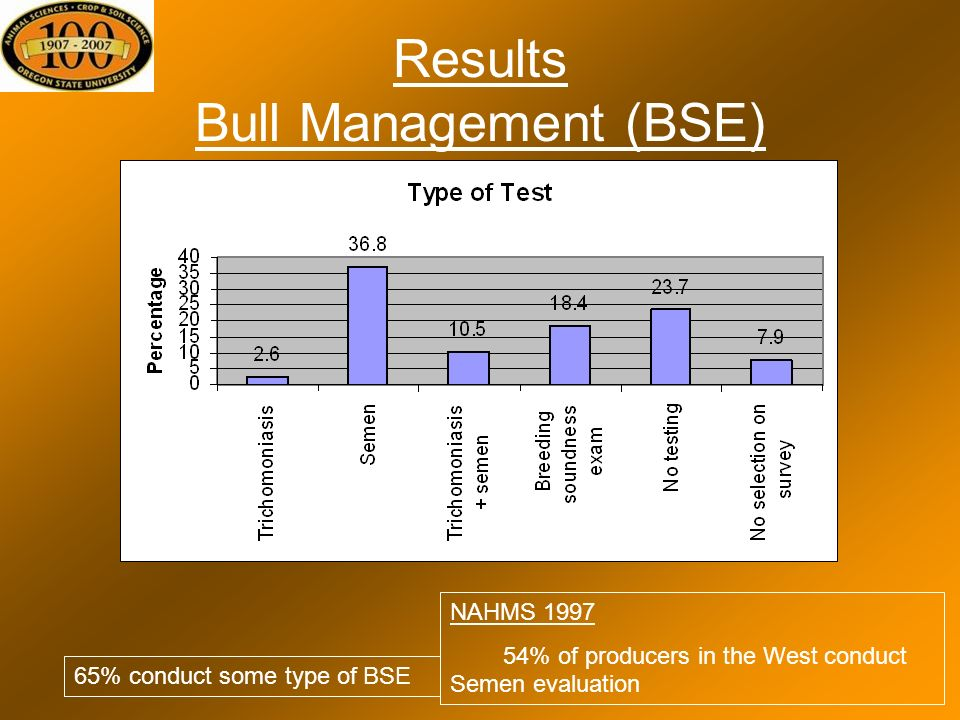 Results Bull Management (BSE) 65% conduct some type of BSE NAHMS 1997 54% of producers in the West conduct Semen evaluation