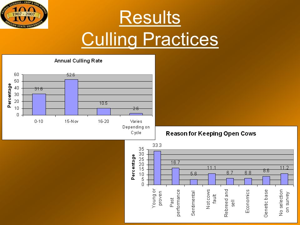 Results Culling Practices