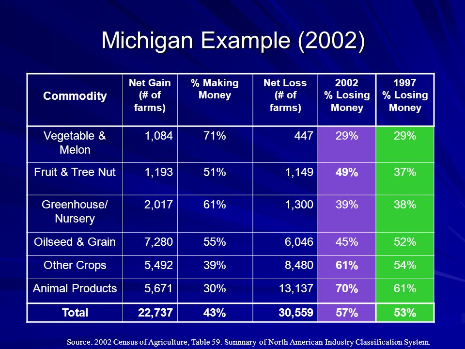Michigan Example (2002) Commodity Net Gain (# of farms) % Making Money Net Loss (# of farms) 2002 % Losing Money 1997 % Losing Money Vegetable & Melon