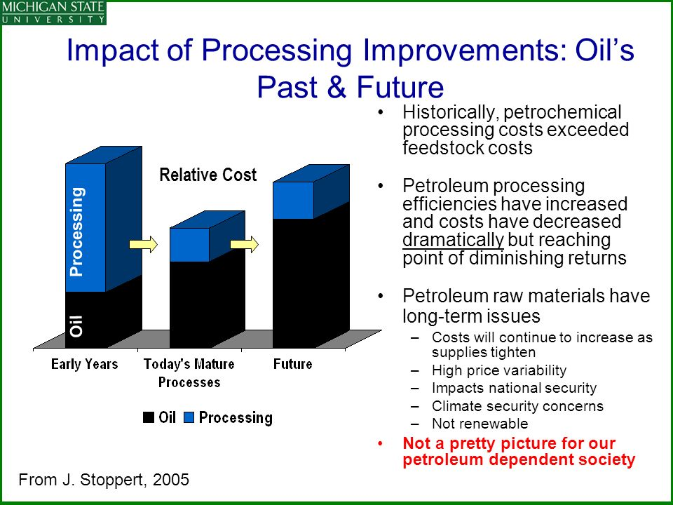Impact of Processing Improvements: Oils Past & Future Historically, petrochemical processing costs exceeded feedstock costs Petroleum processing efficiencies have increased and costs have decreased dramatically but reaching point of diminishing returns Petroleum raw materials have long-term issues –Costs will continue to increase as supplies tighten –High price variability –Impacts national security –Climate security concerns –Not renewable Not a pretty picture for our petroleum dependent society Relative Cost Oil Processing From J.