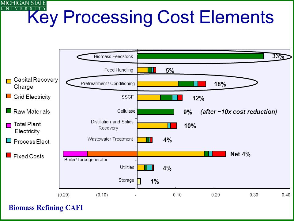 Key Processing Cost Elements Capital Recovery Charge Raw Materials Process Elect.