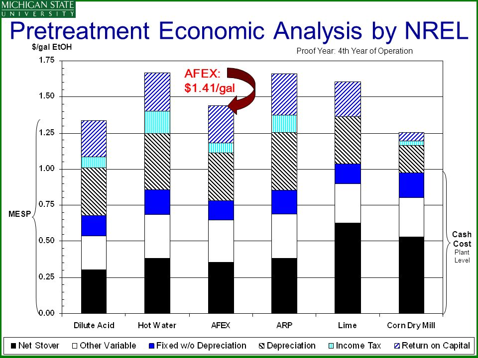 Pretreatment Economic Analysis by NREL Cash Cost Plant Level MESP Proof Year: 4th Year of Operation $/gal EtOH AFEX: $1.41/gal