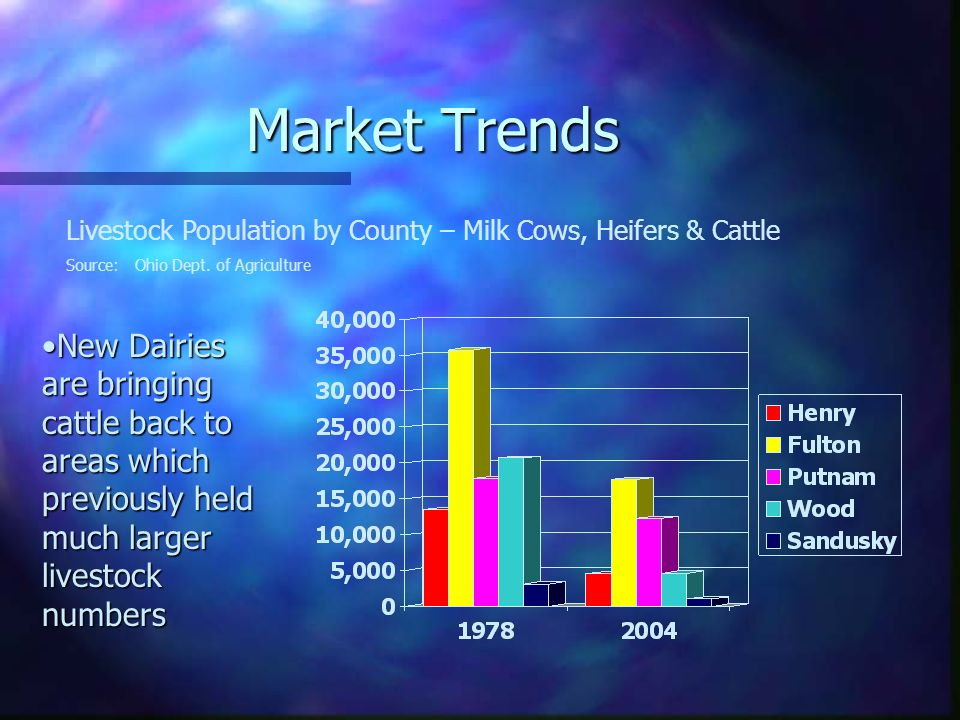 Market Trends Livestock Population by County – Milk Cows, Heifers & Cattle Source: Ohio Dept. of Agriculture New Dairies are bringing cattle back to a