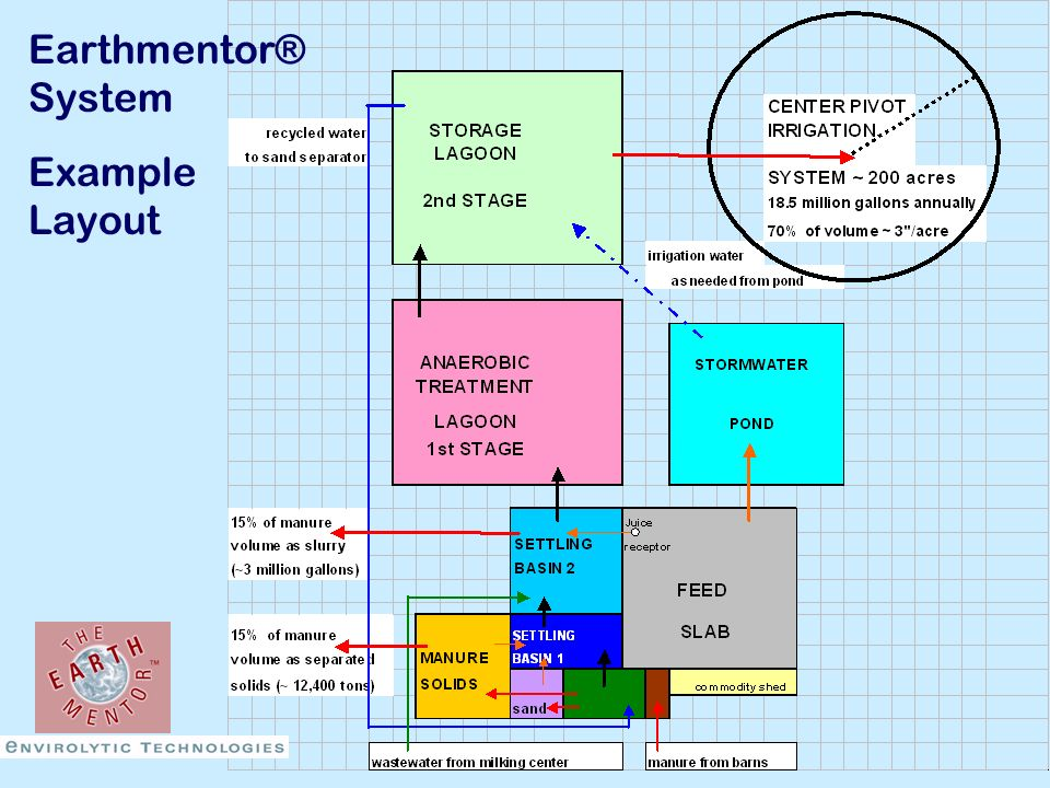 Earthmentor® System Example Layout