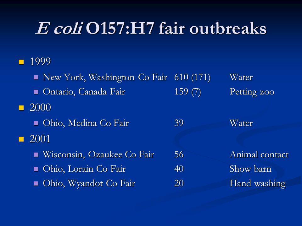 E coli O157:H7 fair outbreaks 1999 1999 New York, Washington Co Fair 610 (171)Water New York, Washington Co Fair 610 (171)Water Ontario, Canada Fair 159 (7)Petting zoo Ontario, Canada Fair 159 (7)Petting zoo 2000 2000 Ohio, Medina Co Fair 39Water Ohio, Medina Co Fair 39Water 2001 2001 Wisconsin, Ozaukee Co Fair 56Animal contact Wisconsin, Ozaukee Co Fair 56Animal contact Ohio, Lorain Co Fair 40Show barn Ohio, Lorain Co Fair 40Show barn Ohio, Wyandot Co Fair 20Hand washing Ohio, Wyandot Co Fair 20Hand washing