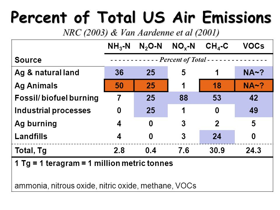 Percent of Total US Air Emissions NRC (2003) & Van Aardenne et al (2001) NH 3 -NN 2 O-NNO x -NCH 4 -CVOCs Source - - - - - - - - - - - - Percent of Total - - - - - - - - - - - - - - - Ag & natural land362551NA~.