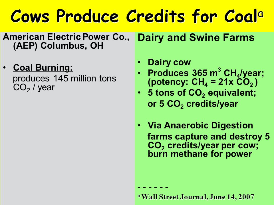 Cows Produce Credits for Coal a American Electric Power Co., (AEP) Columbus, OH Coal Burning: produces 145 million tons CO 2 / year Dairy and Swine Farms Dairy cow Produces 365 m 3 CH 4 /year; (potency: CH 4 = 21x CO 2 ) 5 tons of CO 2 equivalent; or 5 CO 2 credits/year Via Anaerobic Digestion farms capture and destroy 5 CO 2 credits/year per cow; burn methane for power - - - a Wall Street Journal, June 14, 2007