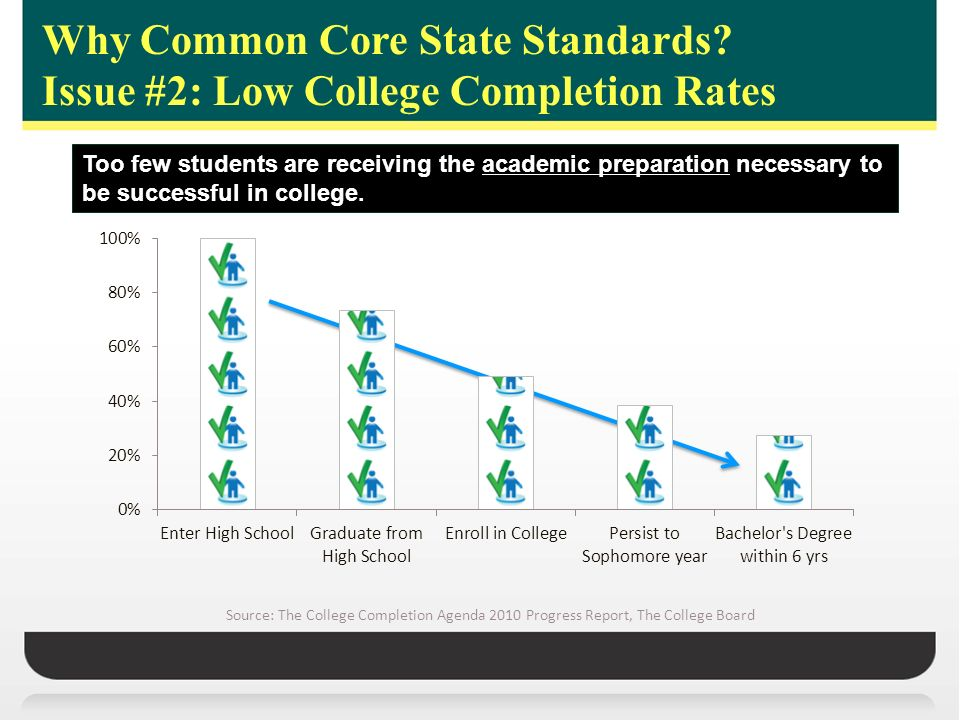 Too few students are receiving the academic preparation necessary to be successful in college. Source: The College Completion Agenda 2010 Progress Rep