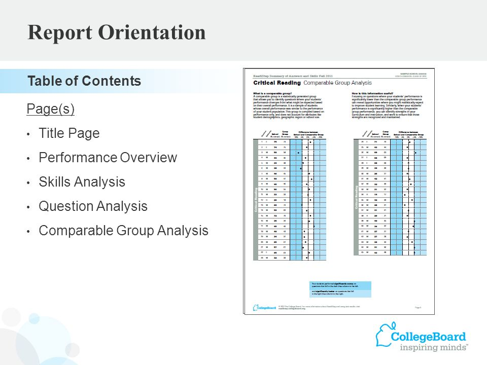 Page(s) Title Page Performance Overview1 Skills Analysis2, 6-7, 11 Question Analysis3-4, 8-9, 12-13 Comparable Group Analysis5, 10, 14 Report Orientation Table of Contents