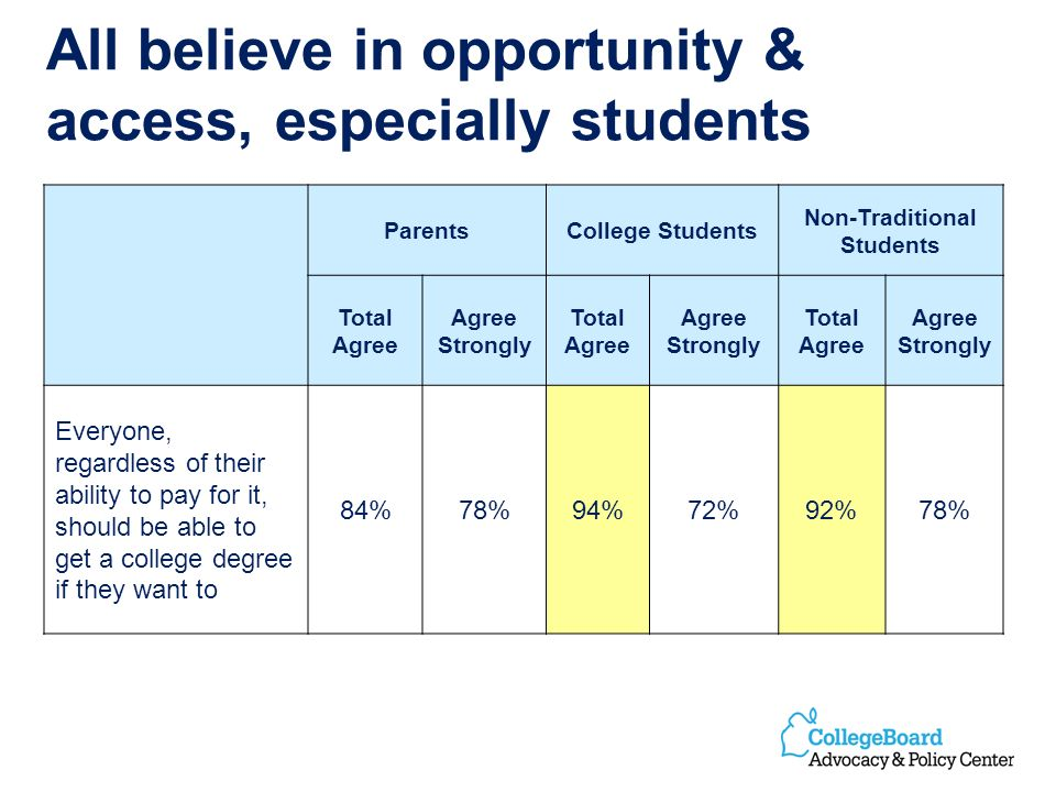 All believe in opportunity & access, especially students ParentsCollege Students Non-Traditional Students Total Agree Agree Strongly Total Agree Agree Strongly Total Agree Agree Strongly Everyone, regardless of their ability to pay for it, should be able to get a college degree if they want to 84%78%94%72%92%78%
