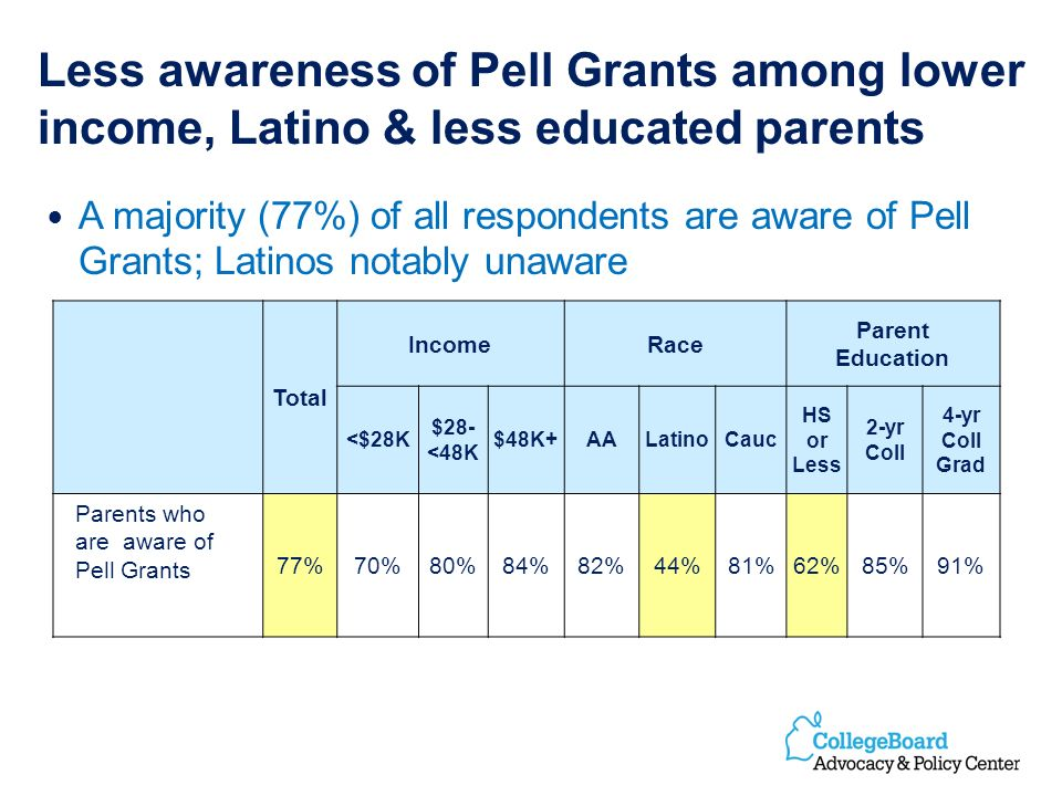 Less awareness of Pell Grants among lower income, Latino & less educated parents A majority (77%) of all respondents are aware of Pell Grants; Latinos notably unaware Total IncomeRace Parent Education <$28K $28- <48K $48K+AALatinoCauc HS or Less 2-yr Coll 4-yr Coll Grad Parents who are aware of Pell Grants 77%70%80%84%82%44%81%62%85%91%