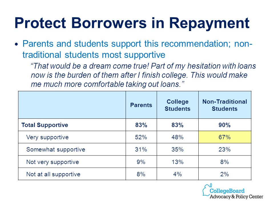 Protect Borrowers in Repayment Parents and students support this recommendation; non- traditional students most supportive That would be a dream come