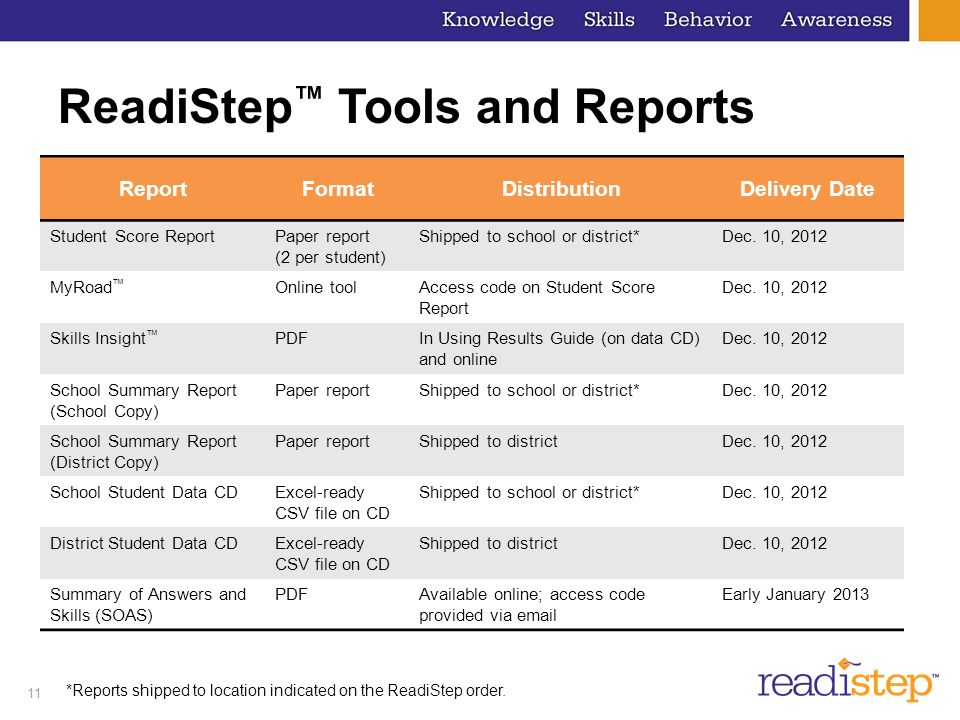 11 ReadiStep Tools and Reports ReportFormatDistributionDelivery Date Student Score ReportPaper report (2 per student) Shipped to school or district*Dec.