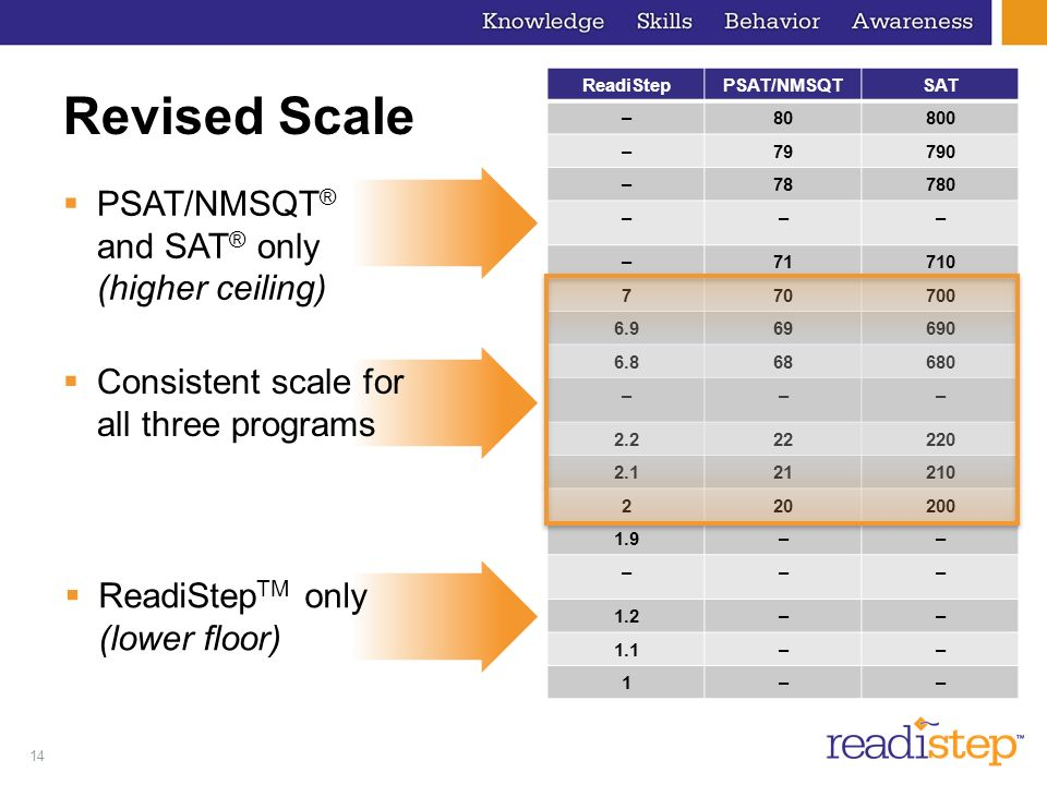 14 ReadiStepPSAT/NMSQTSAT –80800 –79790 –78780 ––– – ––– –– ––– 1.2–– 1.1–– 1–– Revised Scale ReadiStep TM only (lower floor) Consistent scale for all three programs PSAT/NMSQT ® and SAT ® only (higher ceiling)