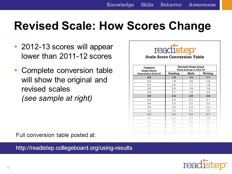 15 Revised Scale: How Scores Change scores will appear lower than scores Complete conversion table will show the original and revised scales (see sample at right) Full conversion table posted at: