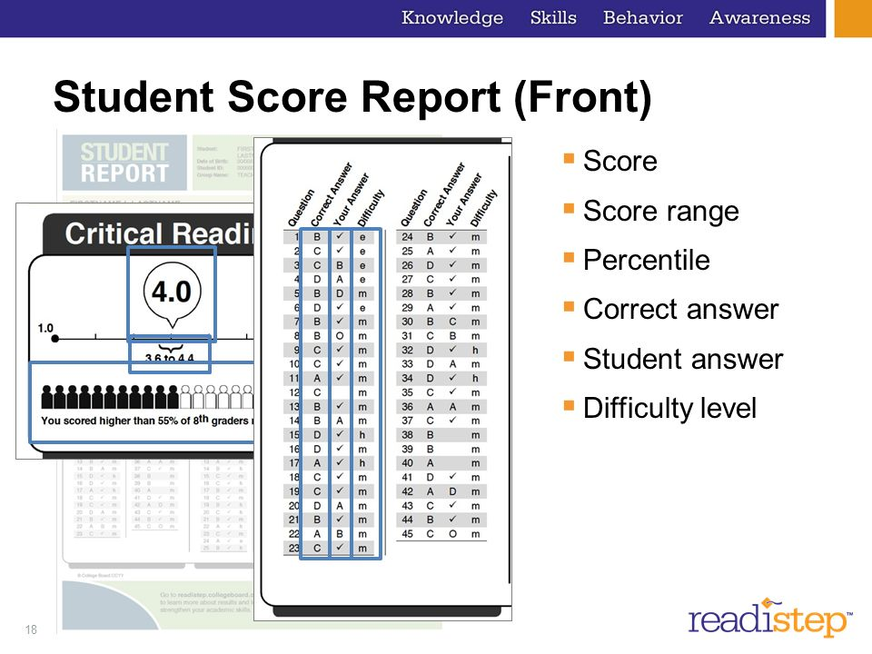 18 Student Score Report (Front) Score Score range Percentile Correct answer Student answer Difficulty level