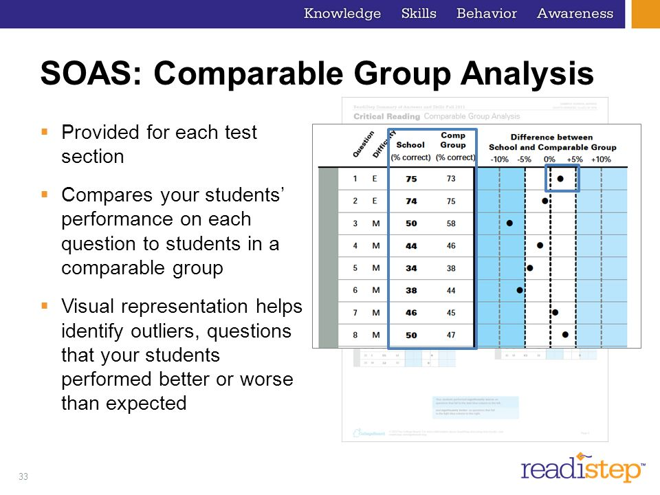 33 SOAS: Comparable Group Analysis Provided for each test section Compares your students performance on each question to students in a comparable group Visual representation helps identify outliers, questions that your students performed better or worse than expected