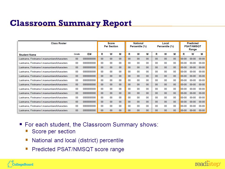 Classroom Summary Report For each student, the Classroom Summary shows: Score per section National and local (district) percentile Predicted PSAT/NMSQT score range