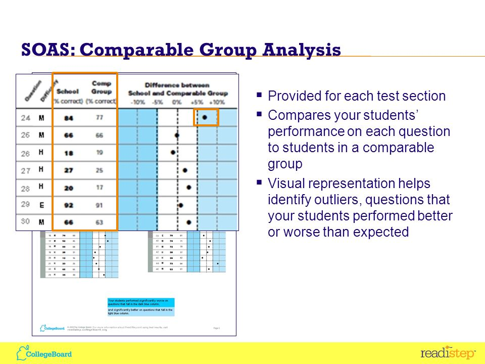 SOAS: Comparable Group Analysis Provided for each test section Compares your students performance on each question to students in a comparable group Visual representation helps identify outliers, questions that your students performed better or worse than expected