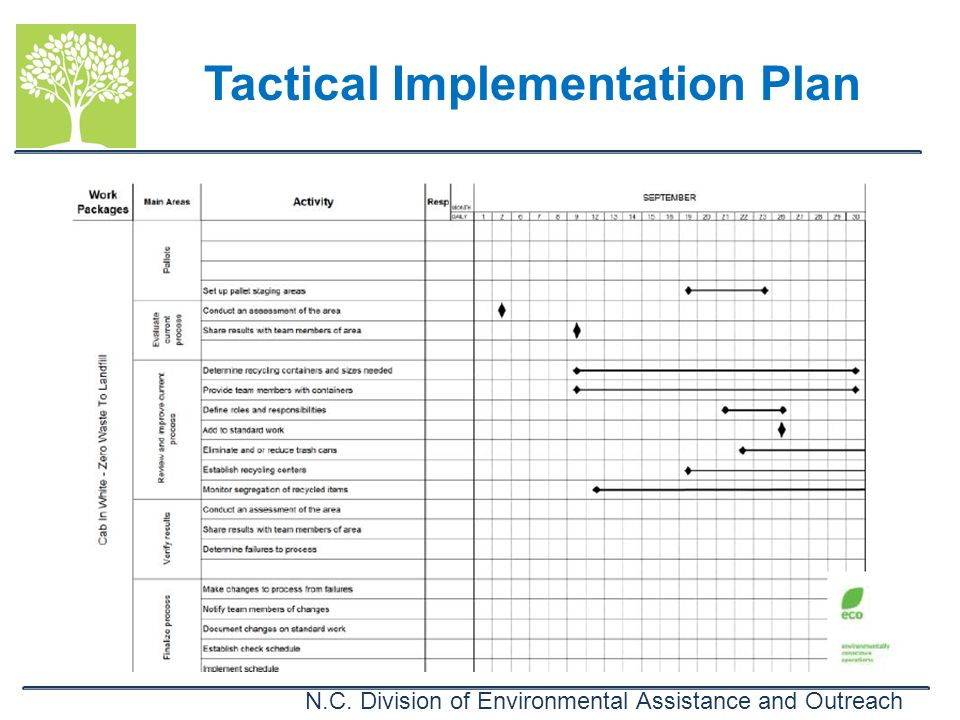 N.C. Division of Environmental Assistance and Outreach Tactical Implementation Plan