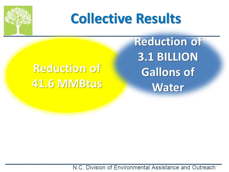 N.C. Division of Environmental Assistance and Outreach Collective Results Reduction of 41.6 MMBtus Reduction of 3.1 BILLION Gallons of Water